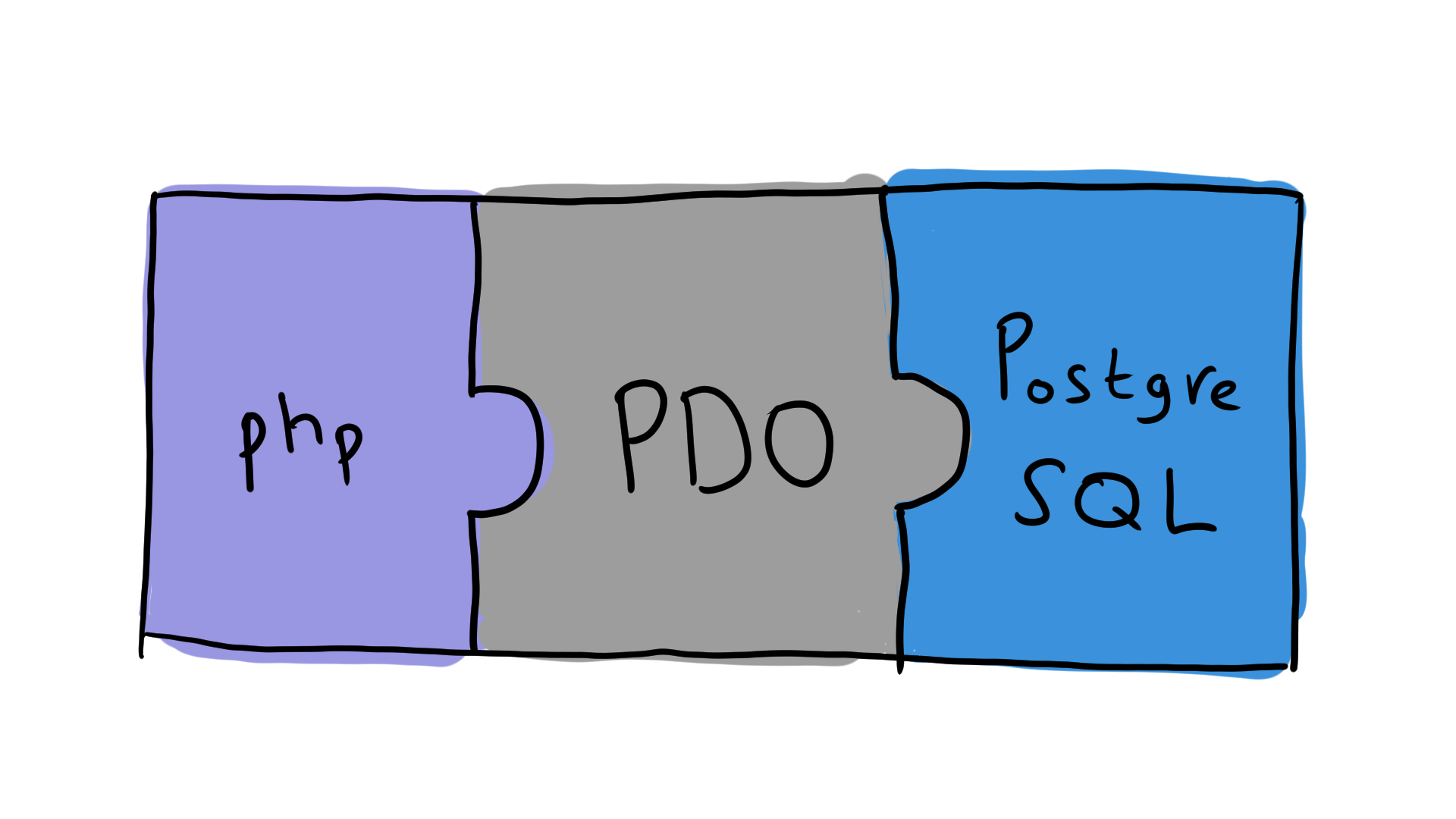 Как на php подключиться через PDO к PostgreSQL